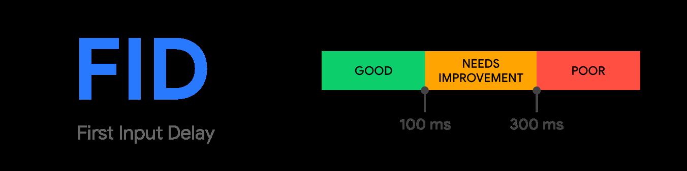 first input delay esperienza utente
